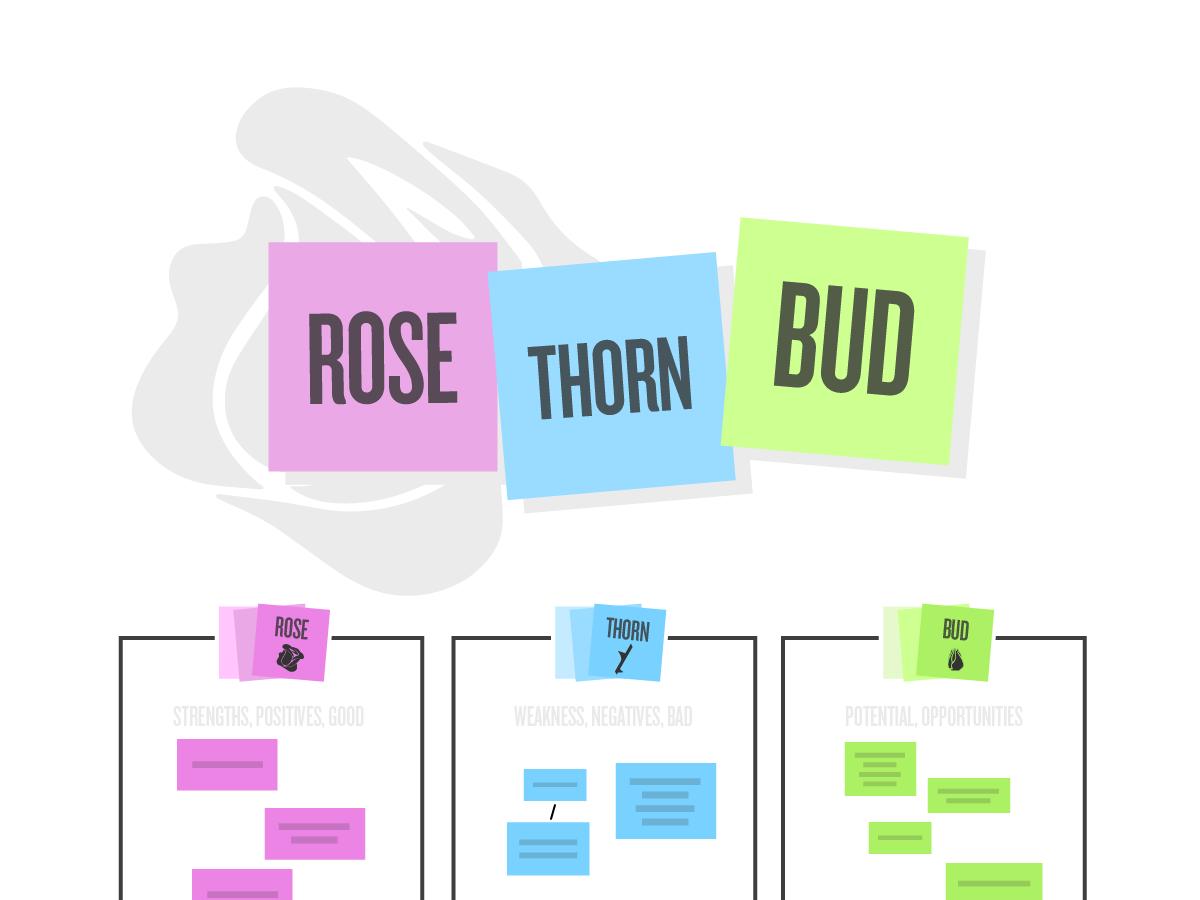 Tempate Rose Thorn Bud pour activité de Design Thinking