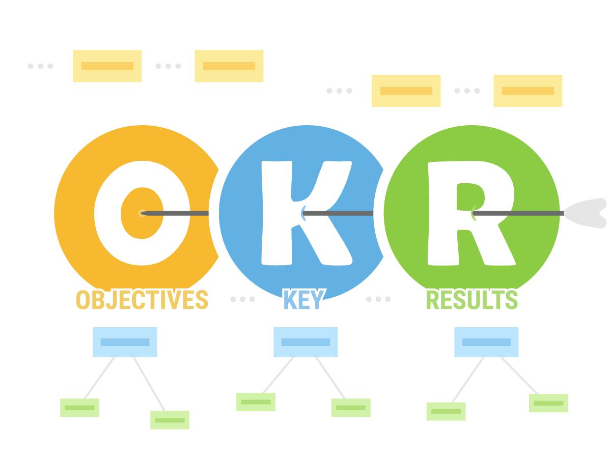 La méthode OKR pour définir des objectifs réalistes et mesurables