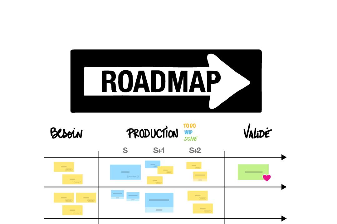 Roadmap : testez la Roadmap avec le Template gratuit |Klaxoon