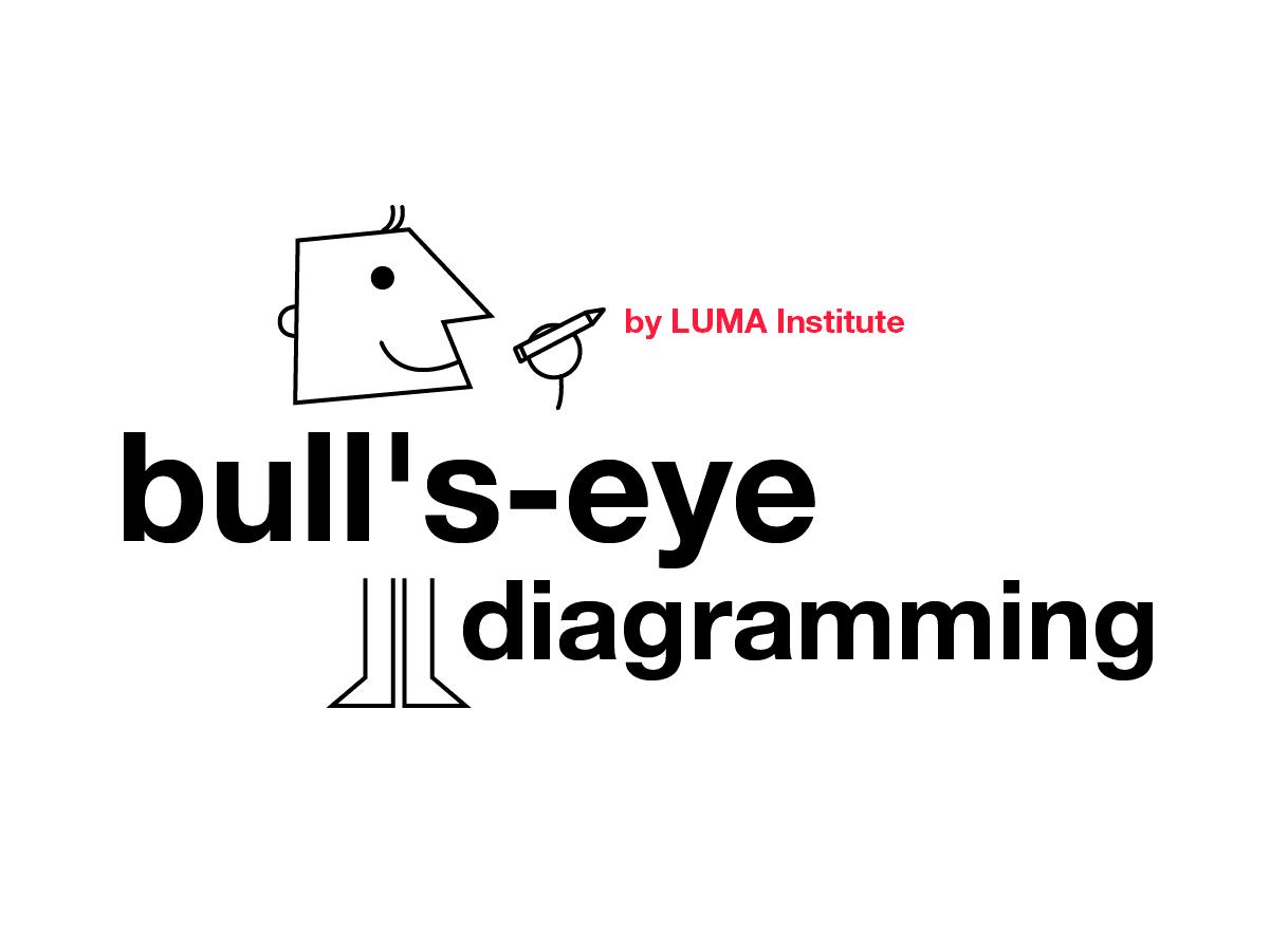 Design thinking by LUMA: Bull's eye diagramming | Klaxoon