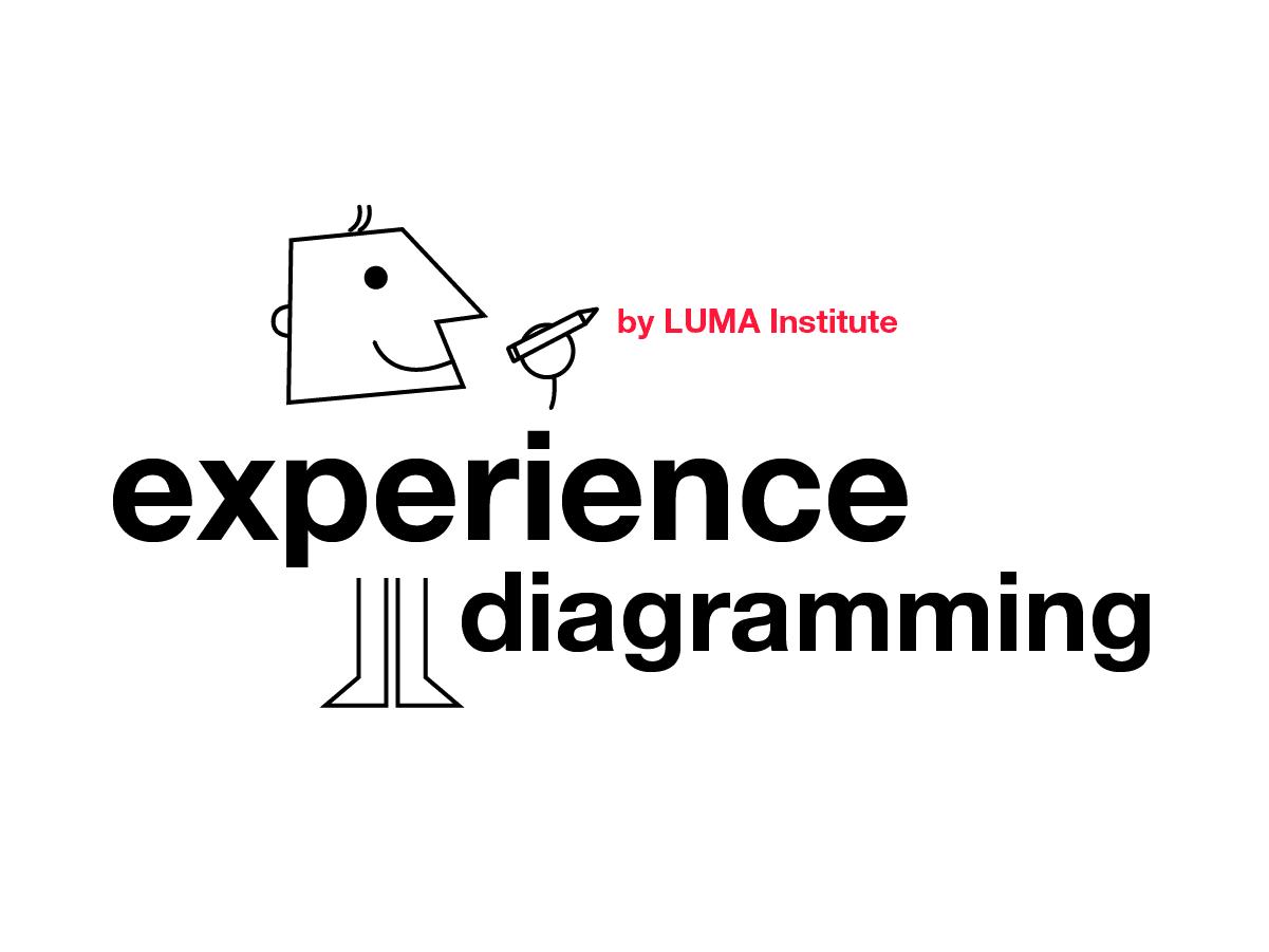 Design thinking by LUMA: experience diagramming| Klaxoon