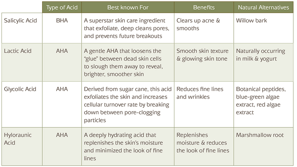 Chart explaining the the porperties of natural acids, what they are best known for, benefits and natural alternatives.