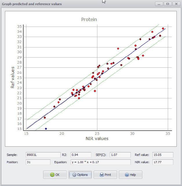What is an NIR Calibration