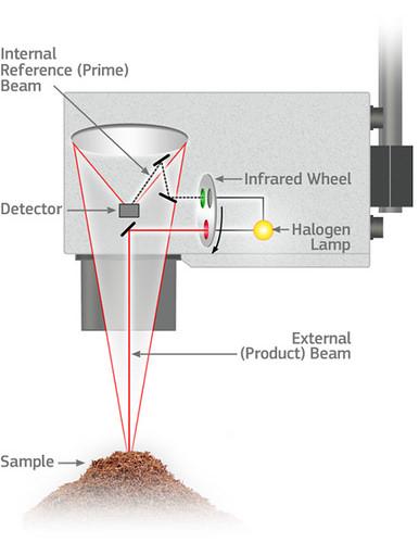 How do NIR process measurements work?