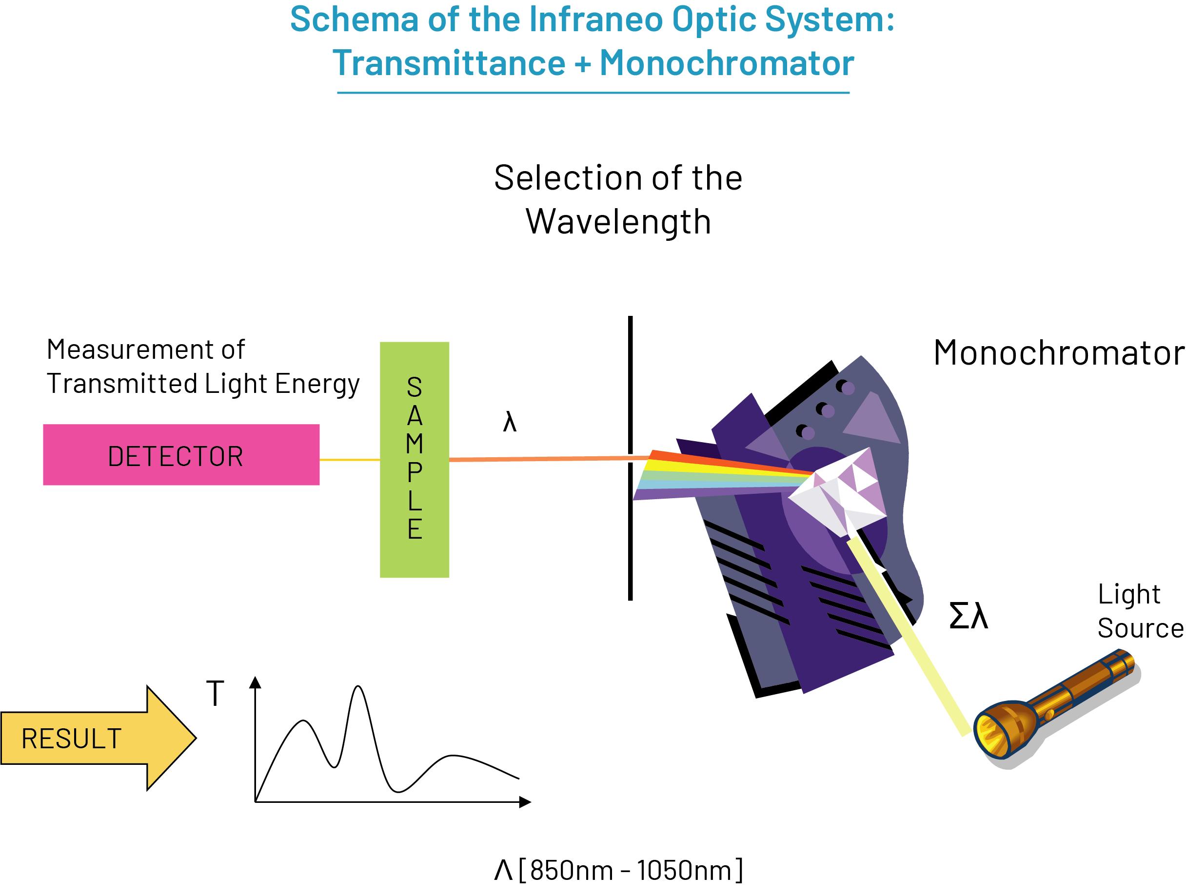 Infraneo Optic System: Transmittance + Monochromator