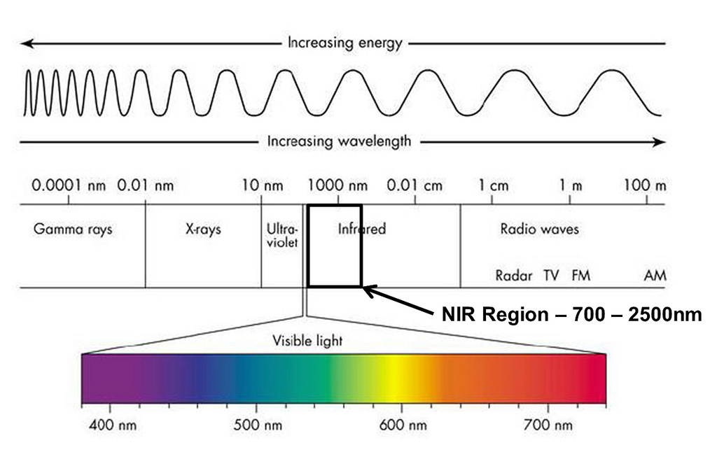 NIR Region of Electromagnetic Spectrum