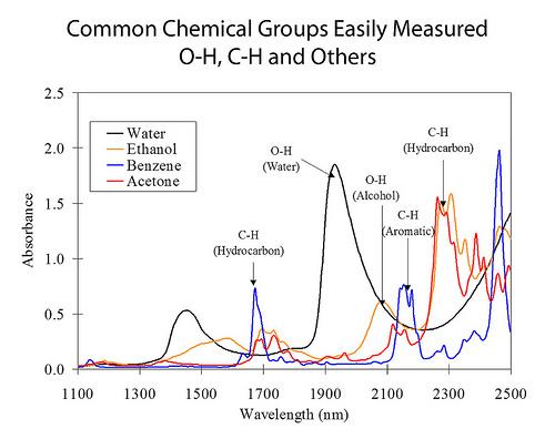 NIR Absorbances of Chemical Groups