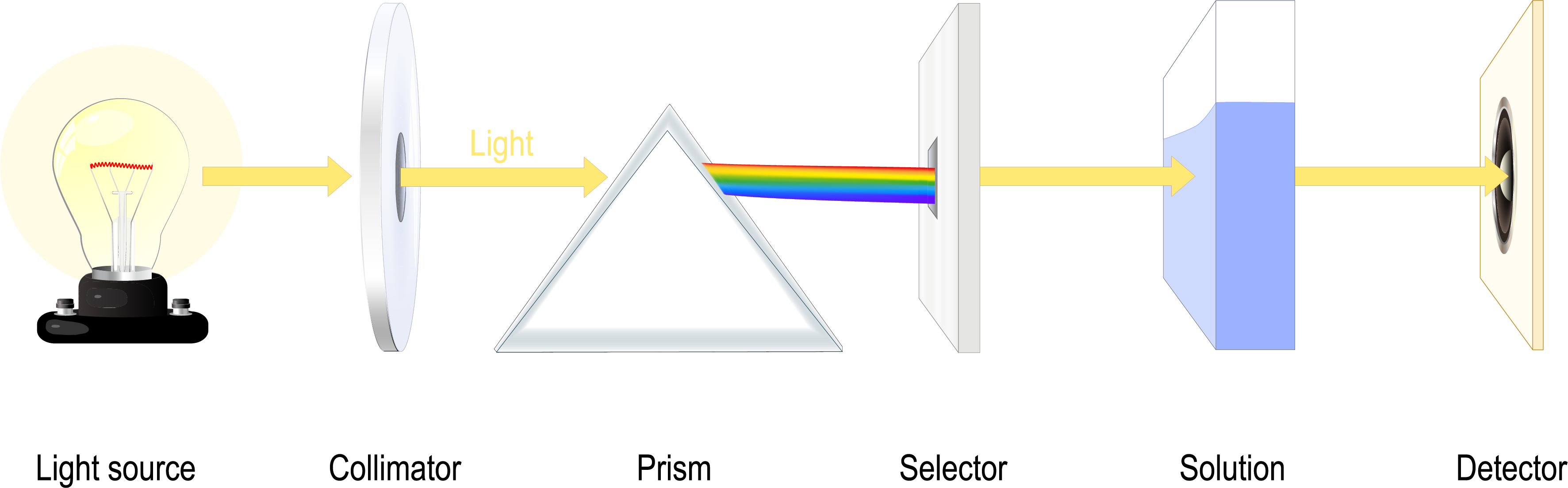 What is the Difference Between a Photometer and Spectrophotometer?