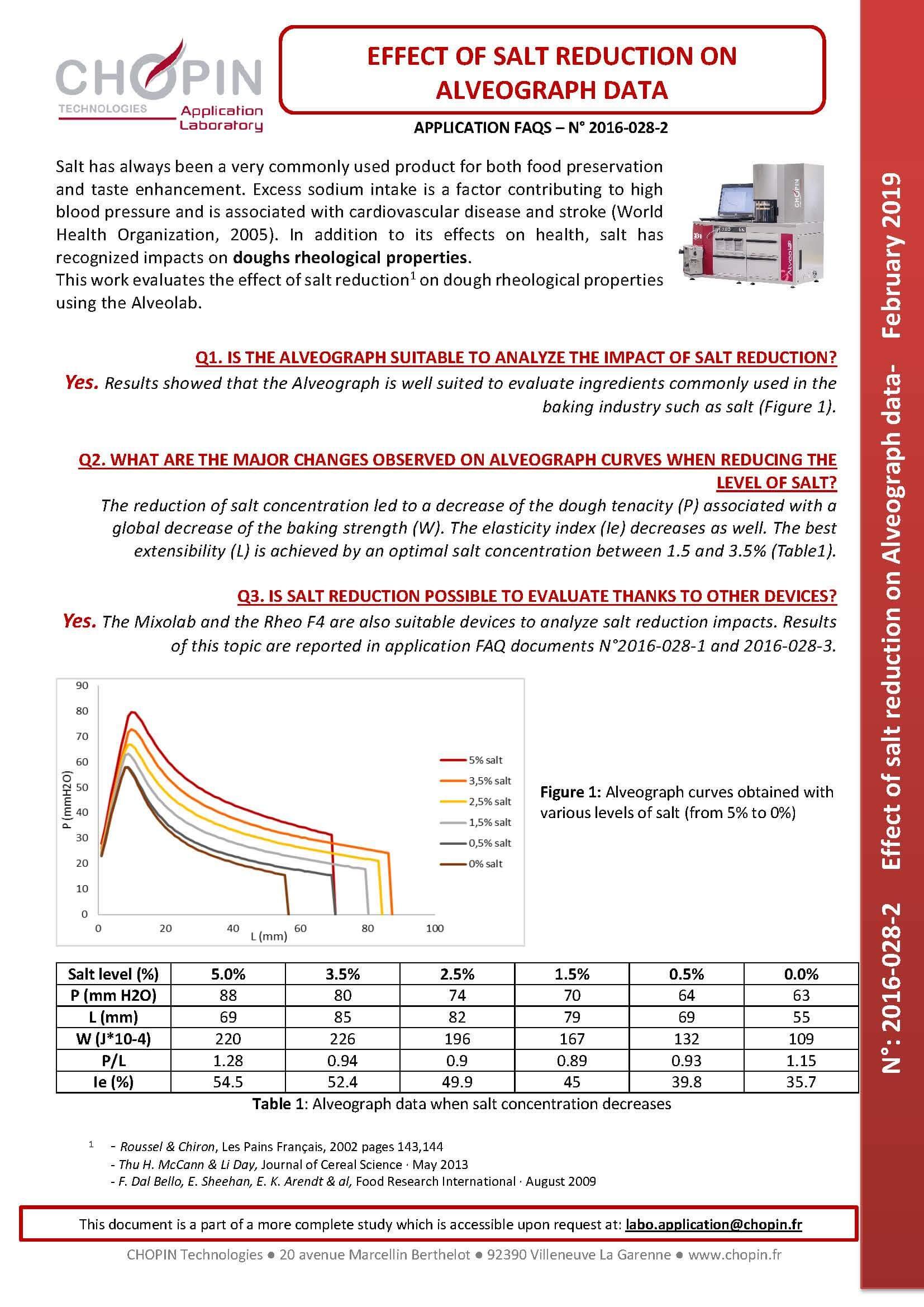 Effect of Salt Reduction on Alveograph Data