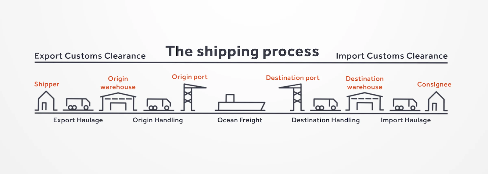 graph depicting the shipping process for export customs and import customs clearance