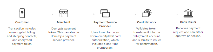 image depicting how the Apple Pay token system works