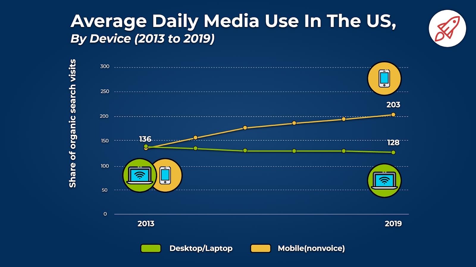 Daily media use