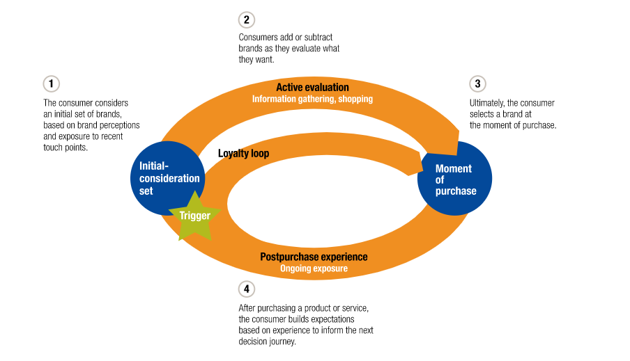 McKinsey Loyalty Loop outlining the entirety of the buyer journey