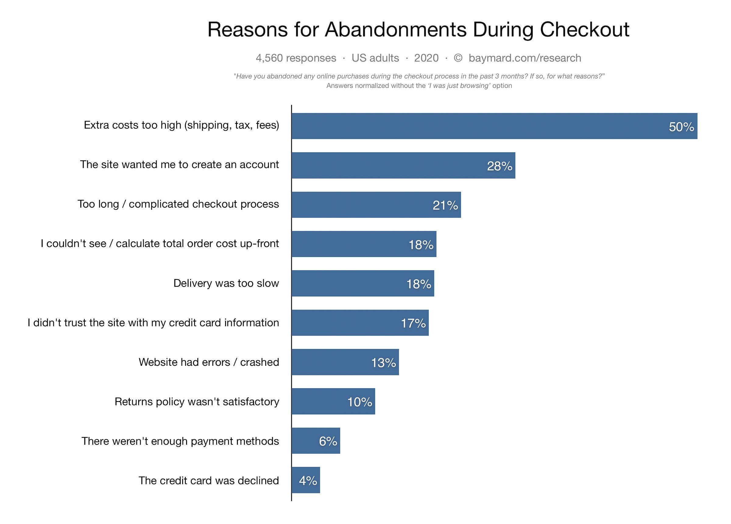 Baymard cart abandonment stats