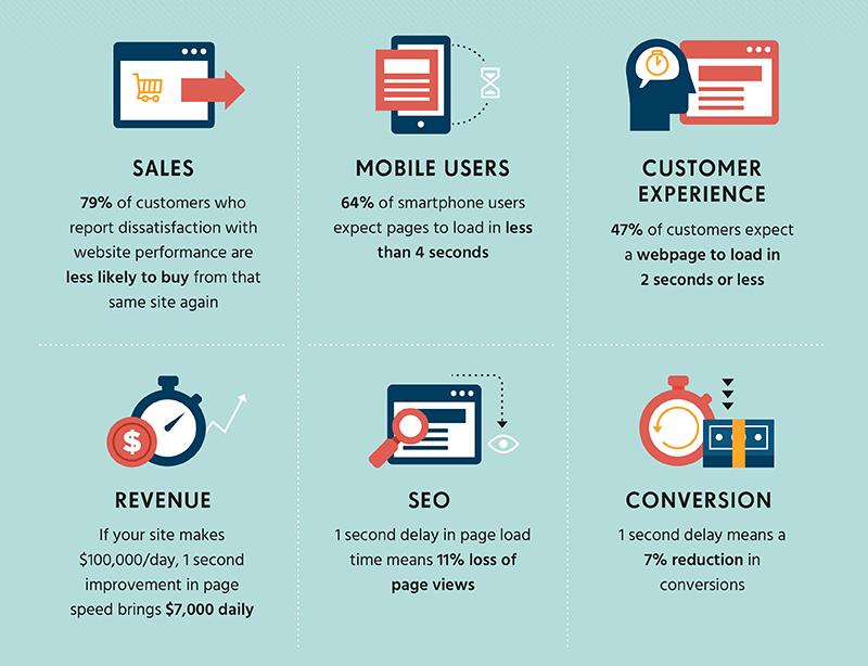 Website speed stats