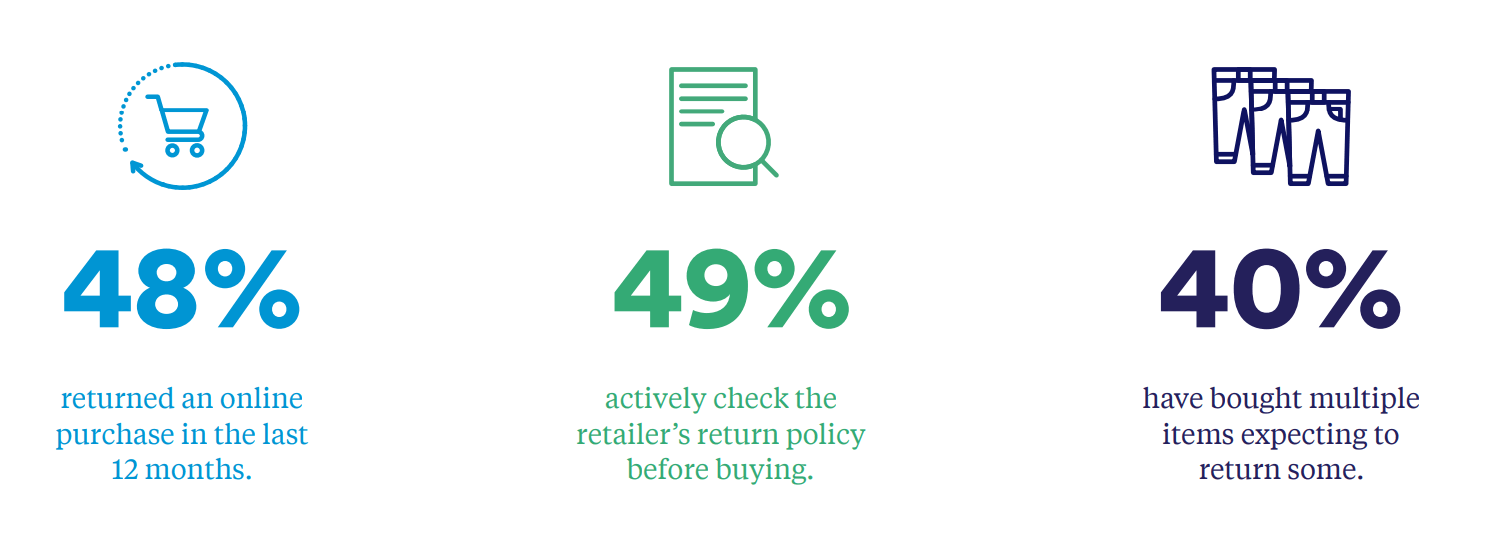Effective ecommerce return policy - return stats
