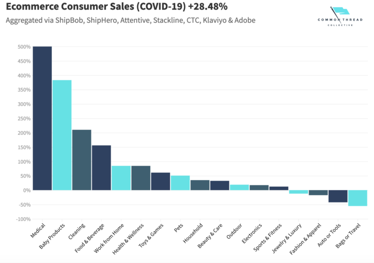 Ecommerce consumer sales during covid-19