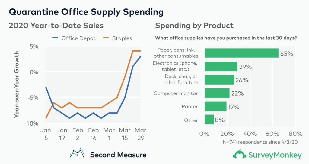Quarantine Office Supply Spending