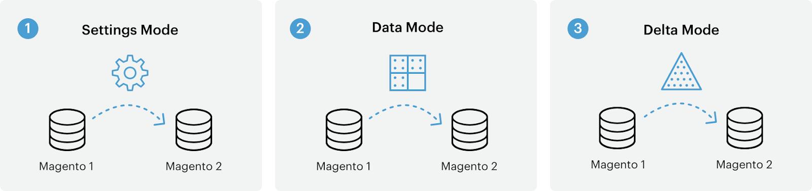 Magento migration modes
