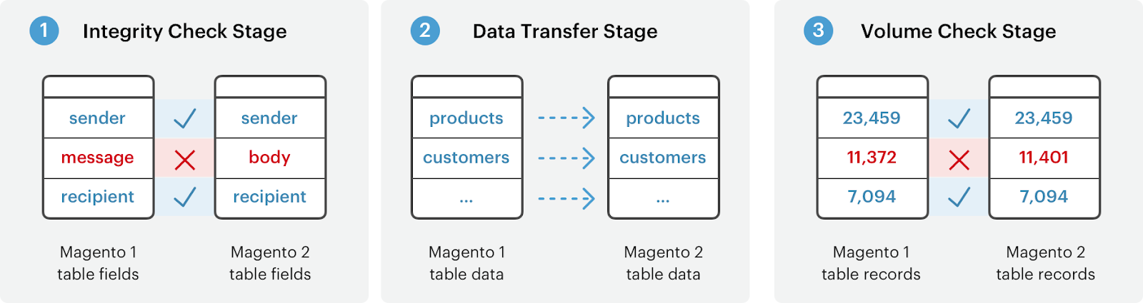 Magento migration stages
