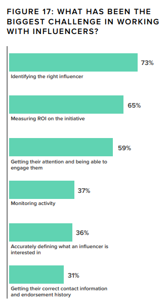 challenges when it comes to working with influencers chat