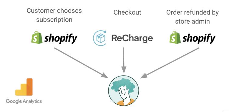 customer checkout on shopify