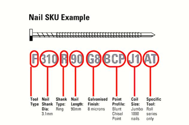 Nail SKU example