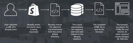 Shopify Liquid dynamic