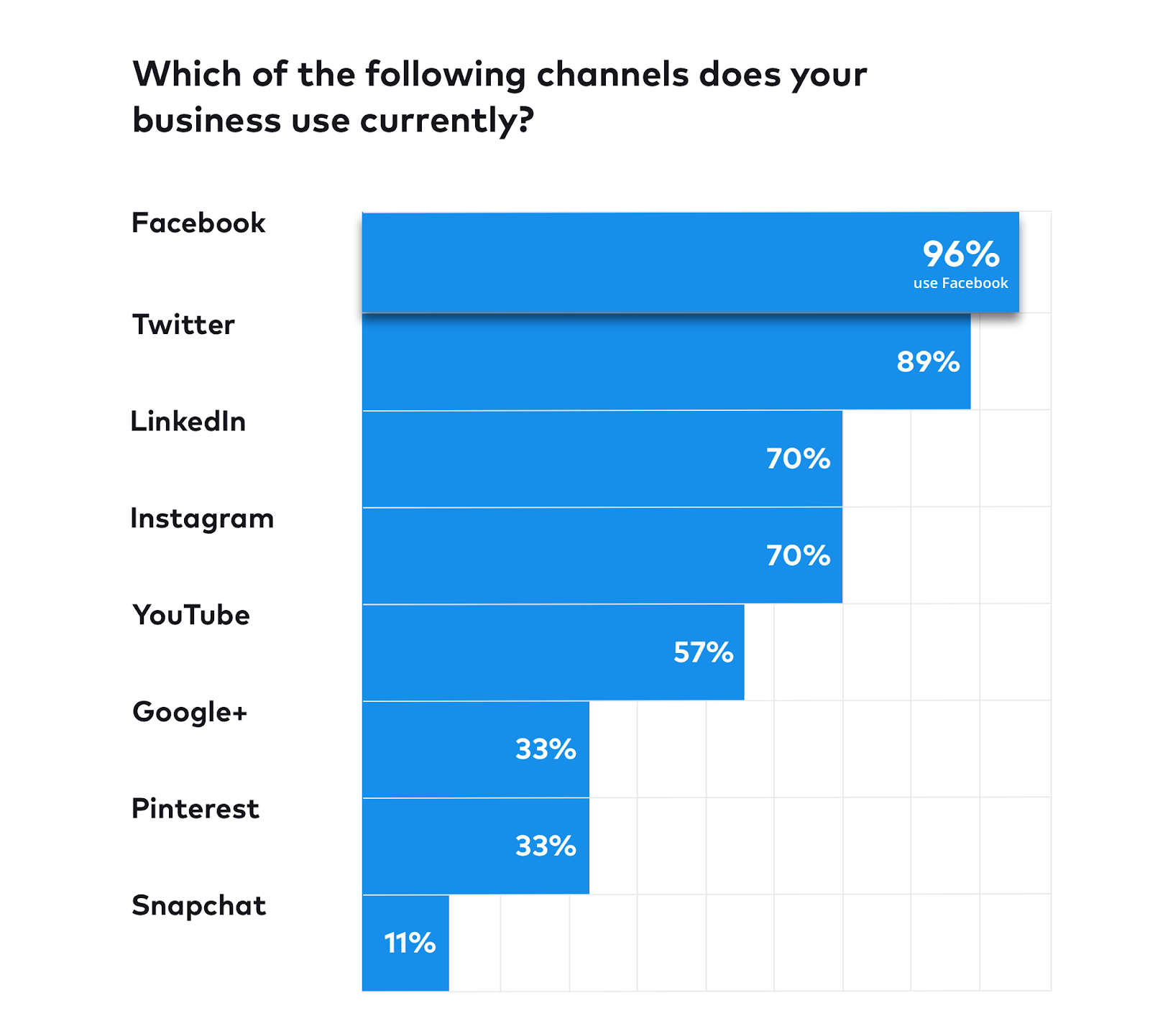 Most popular social channels used by businesses