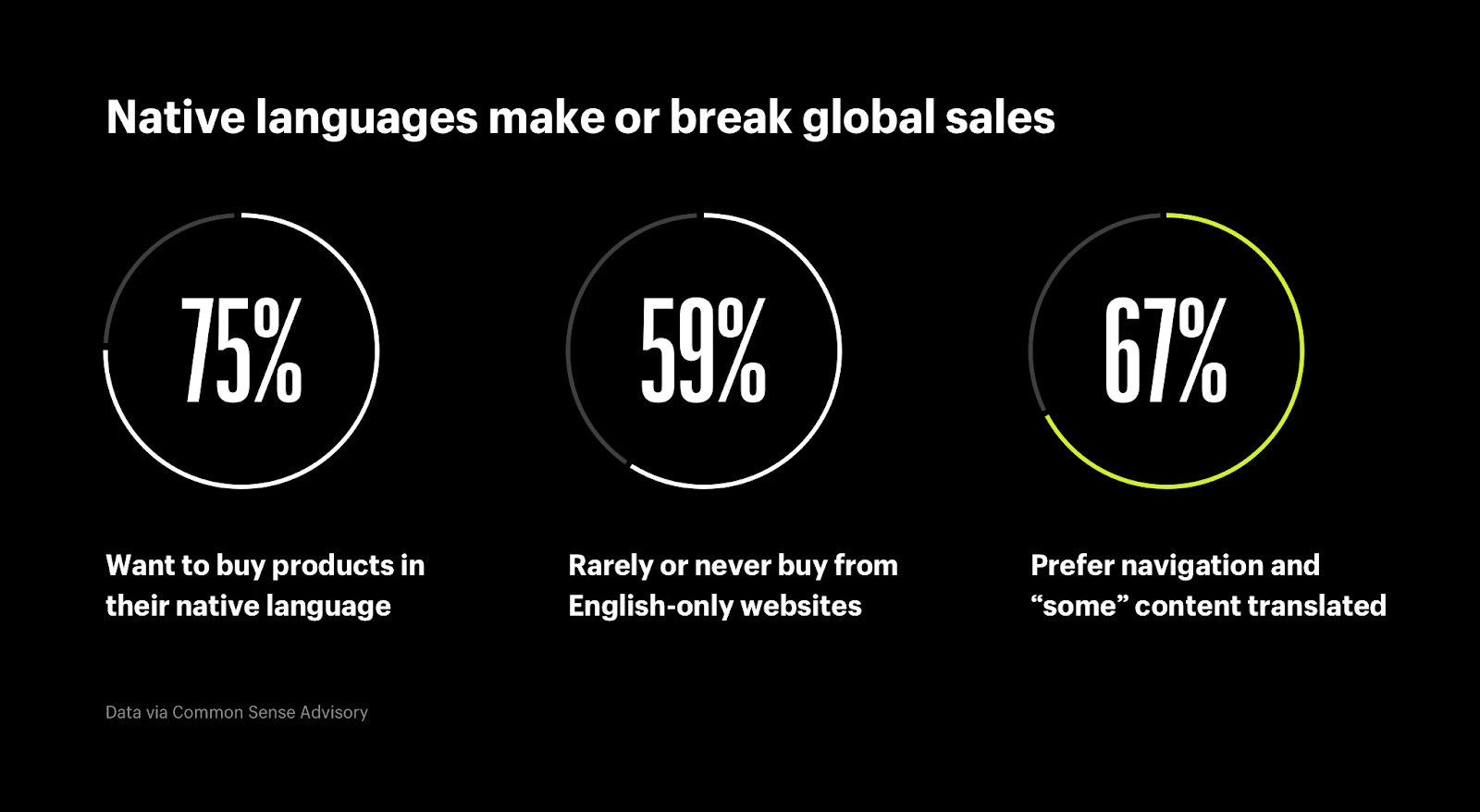 Native languages can make or break your global ecommerce sales