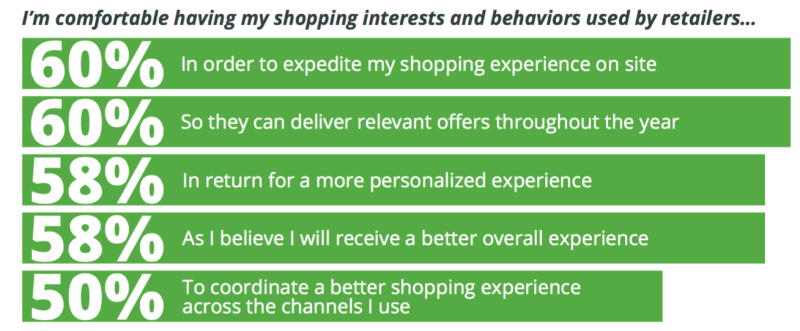statistics about shoppers