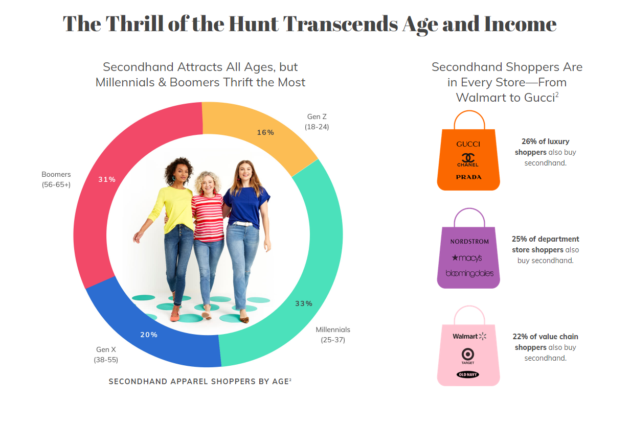 Second-hand shopping stats by age and income