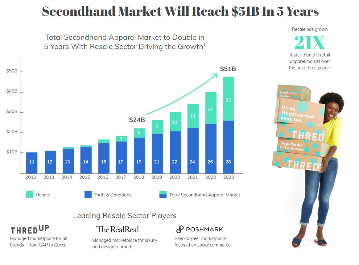 Second-hand market statistics