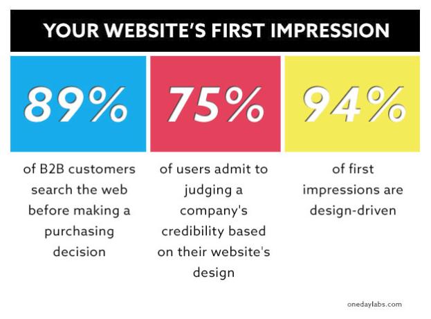 Website's first impression