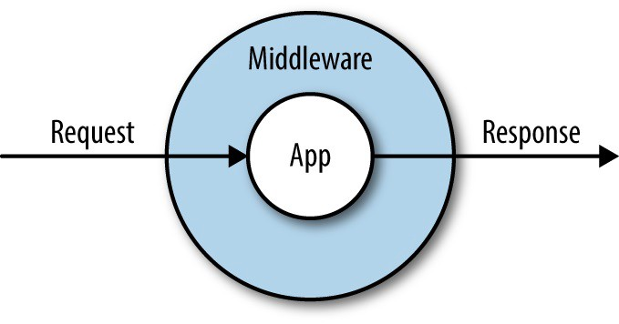 Middleware layer