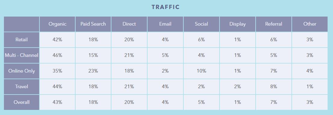 Web traffic by source