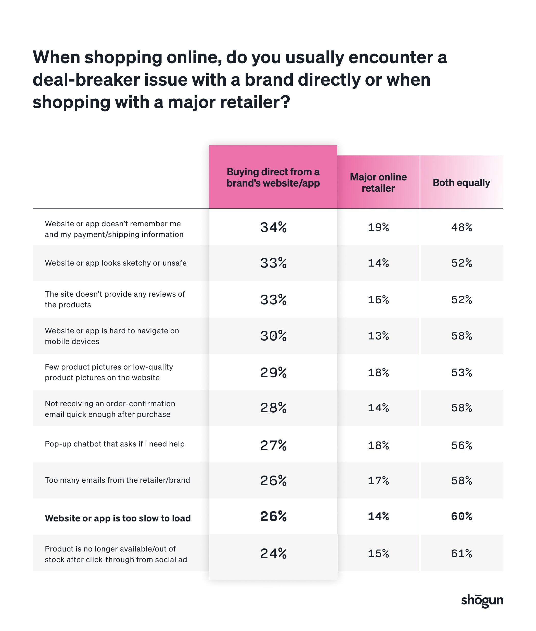 online shopper data on when consumers usually encounter a deal-break issue