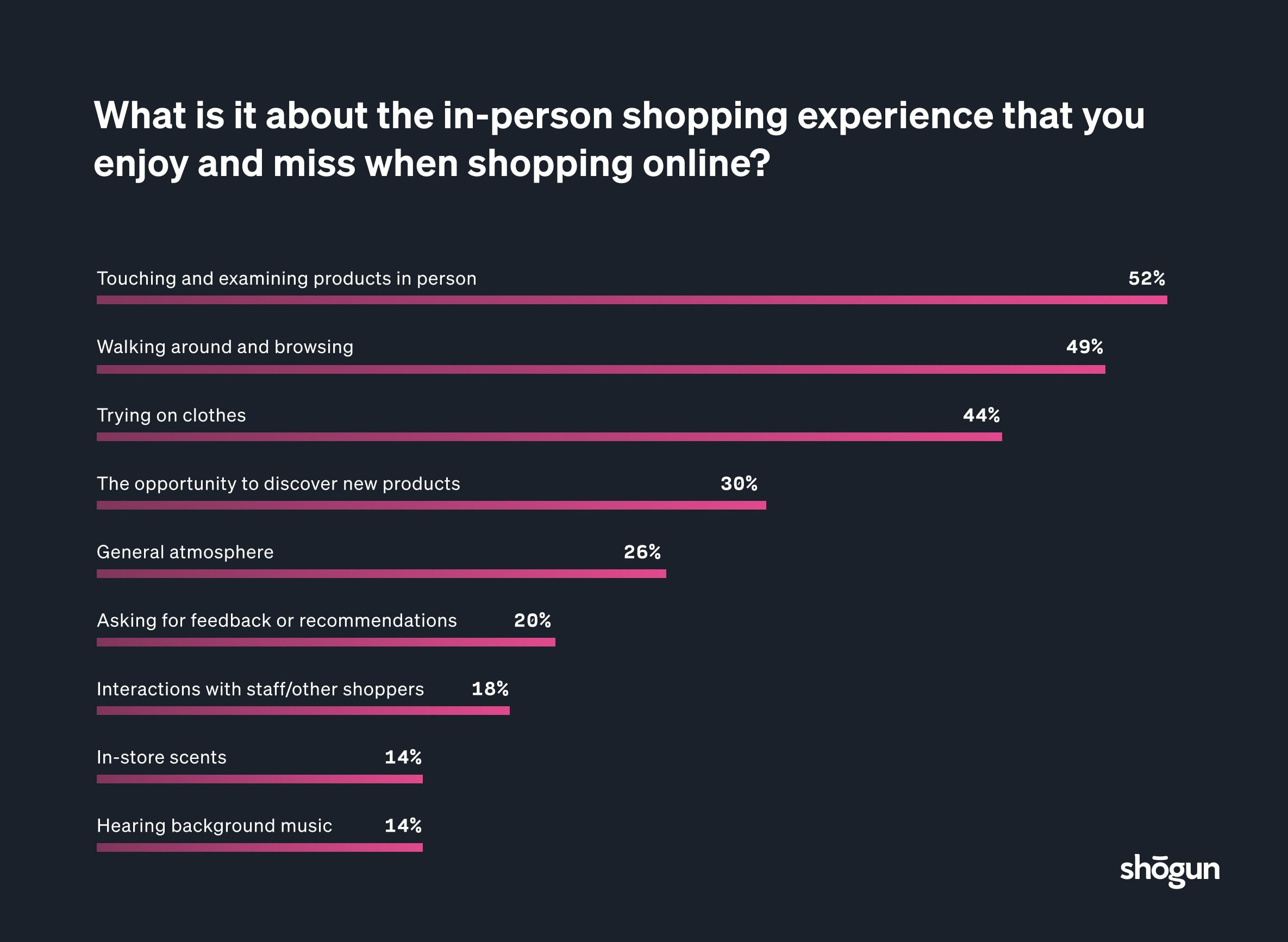 survey results about shopping online versus shopping in person