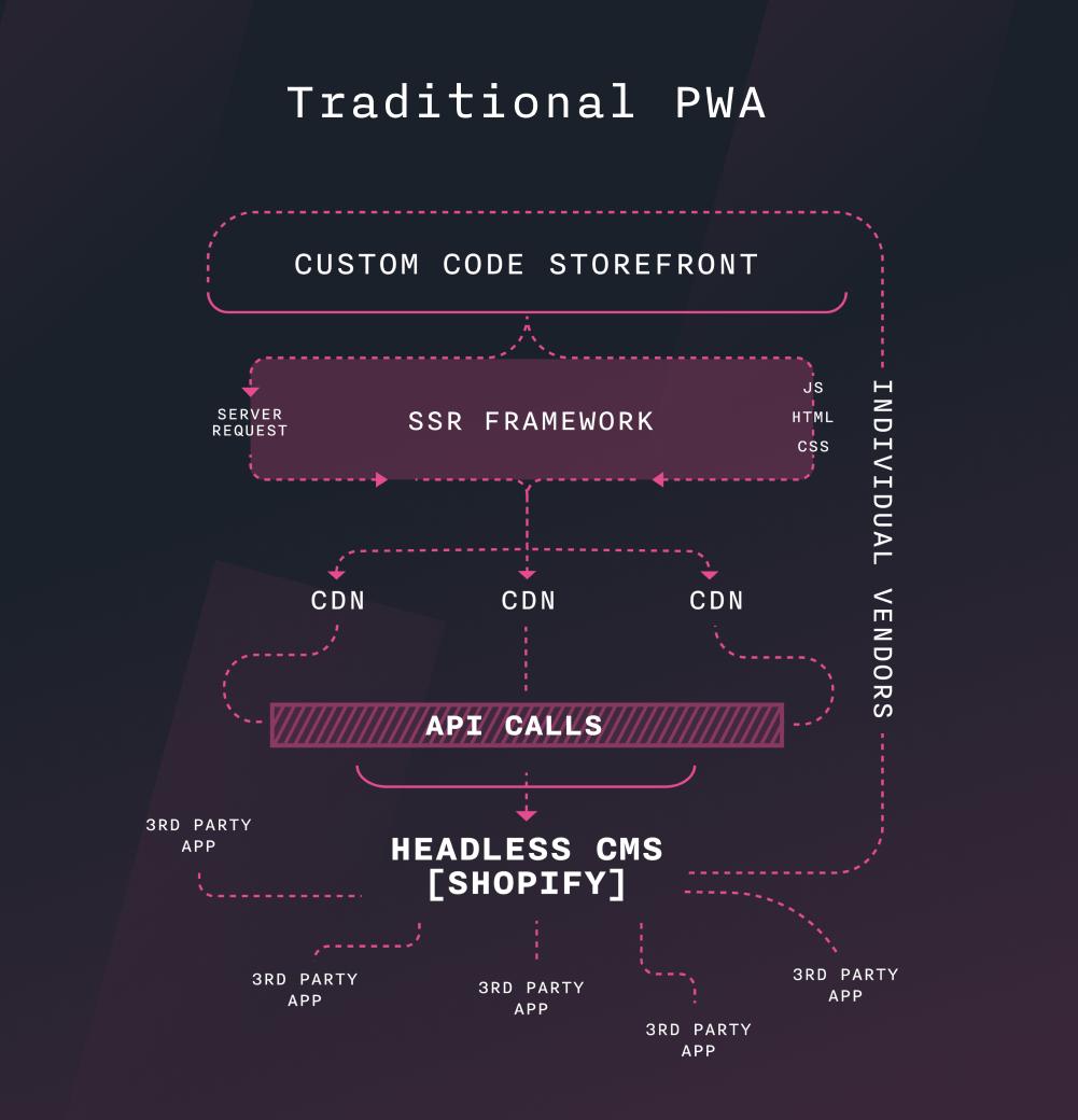 graph of a traditional PWA setup