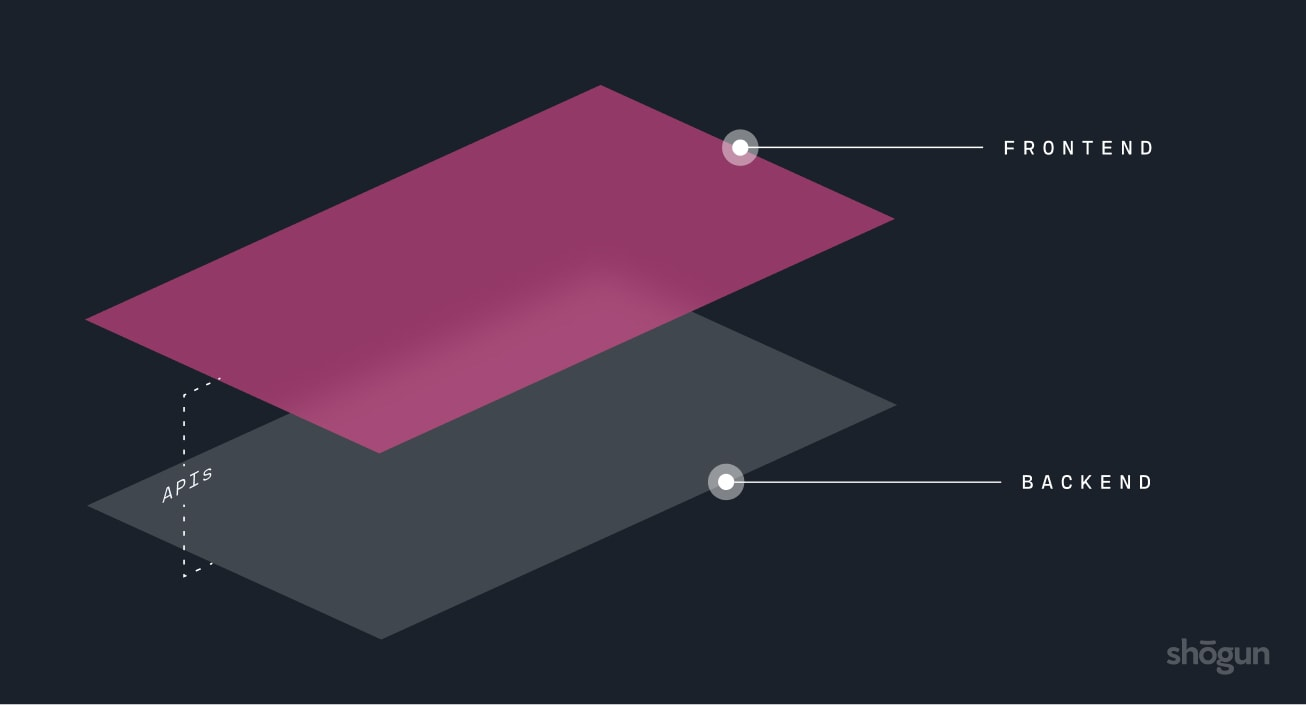 Visual breakdown of how headless commerce architecture works