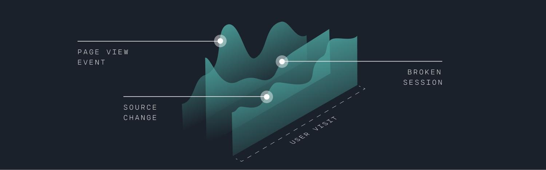 Headless commerce metrics tracking