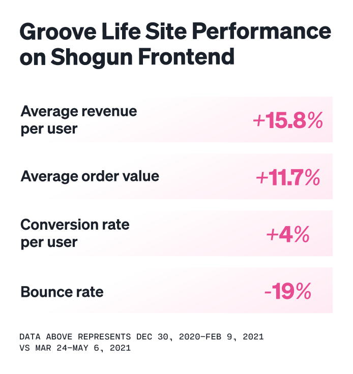 Groove-Life-site-performance-metrics-shogun-frontend