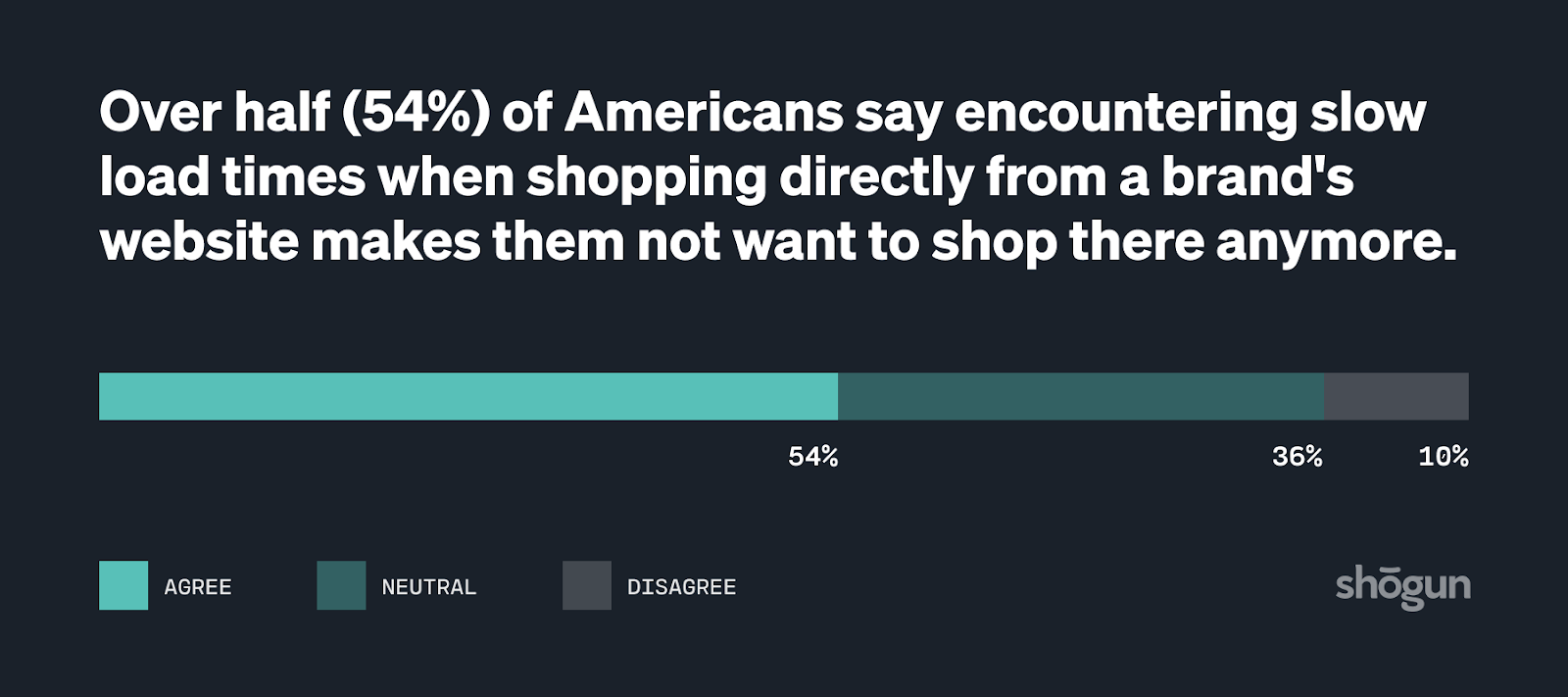 Bar graph showing the percentage of Americans who say that slow site speeds negatively impacts their shopping experience