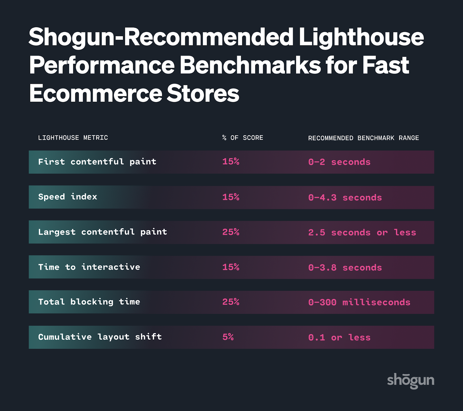 Shogun-recommended Lighthouse performance benchmarks for fast ecommerce stores