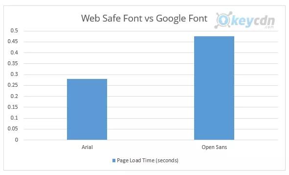 web font vs google font page load