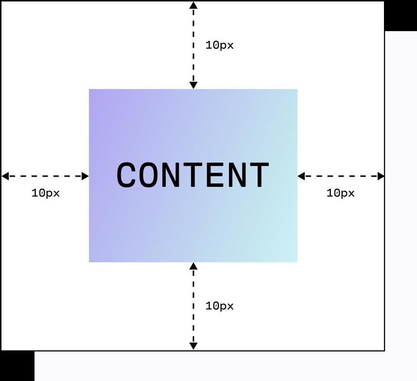 illustration of margin in css element