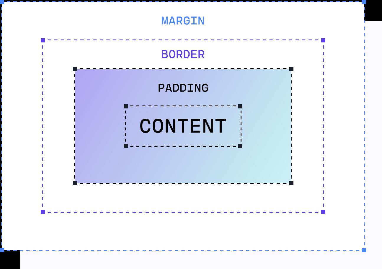 css box model representation