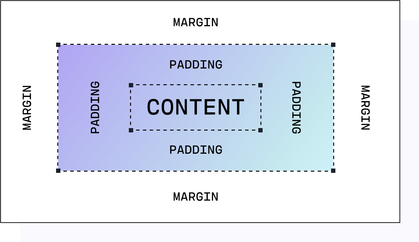 css element padding border margin content
