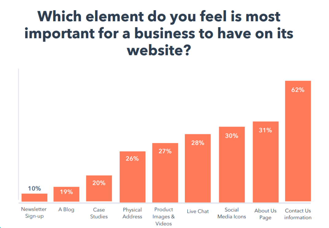 hubspot what element most important for website