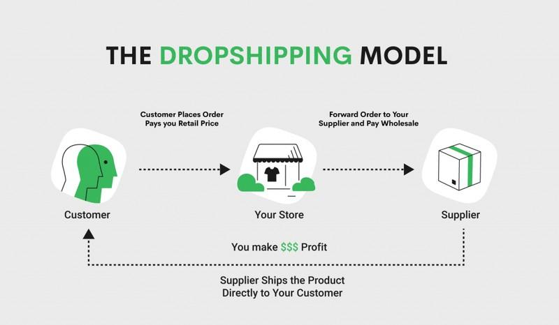 dropshipping model diagram